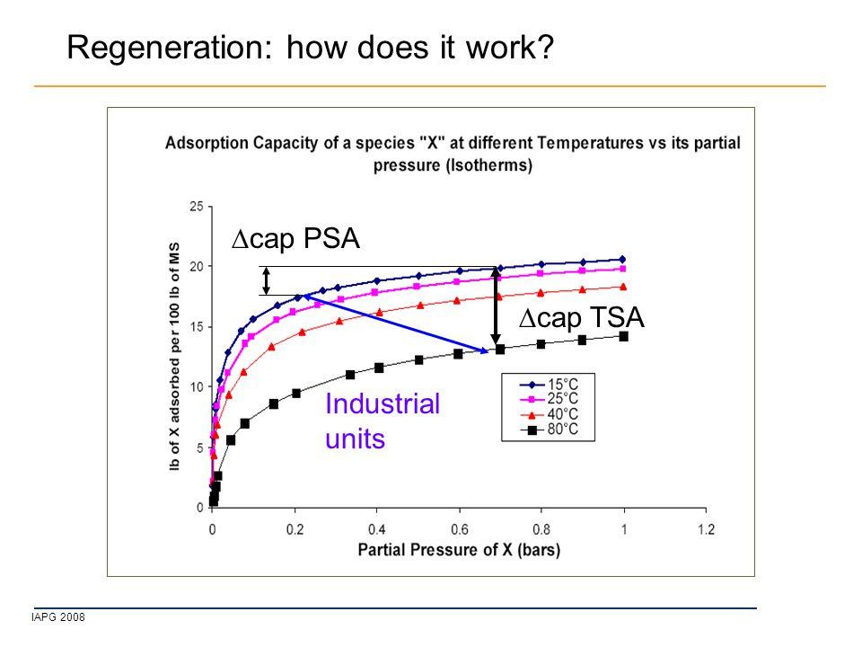 IAPG 2008  cap TSA  cap PSA Industrial units Regeneration: how does it work?