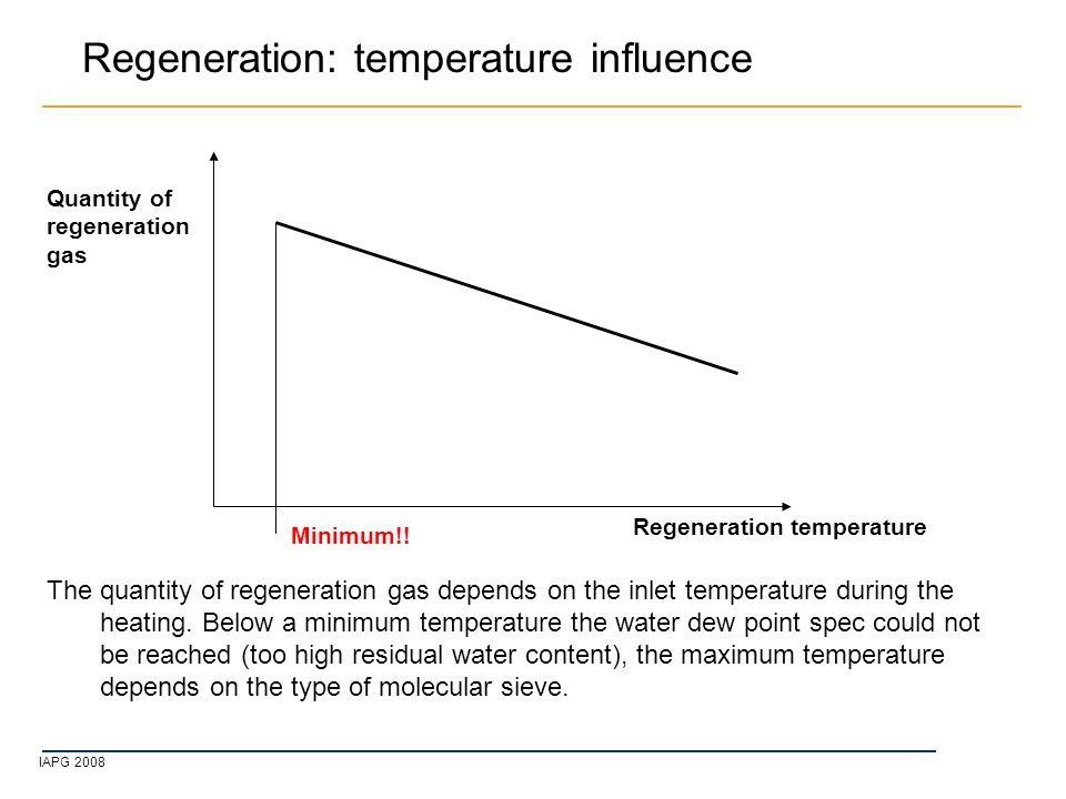 IAPG 2008 Regeneration: temperature influence The quantity of regeneration gas depends on the inlet temperature during the heating.