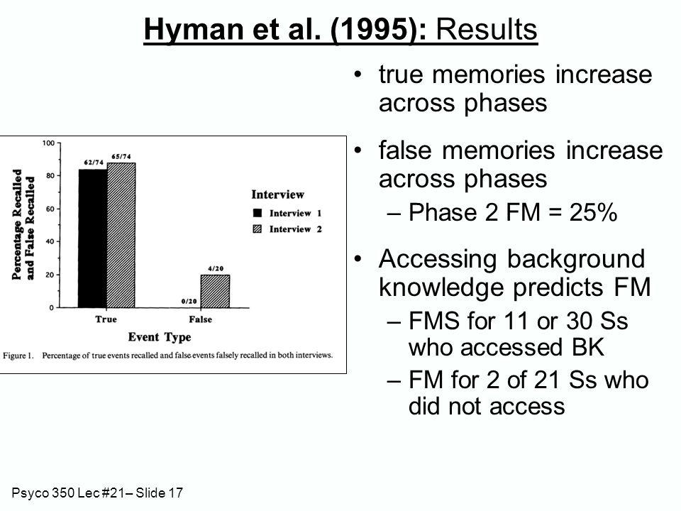 Psyco 350 Lec #21– Slide 17 Hyman et al. (1995): Results true memories increase across phases false memories increase across phases –Phase 2 FM = 25%