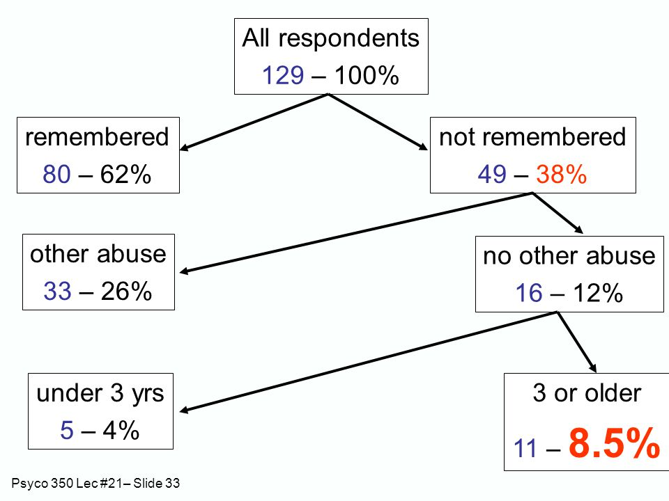 Psyco 350 Lec #21– Slide 33 All respondents 129 – 100% remembered 80 – 62% not remembered 49 – 38% other abuse 33 – 26% no other abuse 16 – 12% under 3 yrs 5 – 4% 3 or older 11 – 8.5%