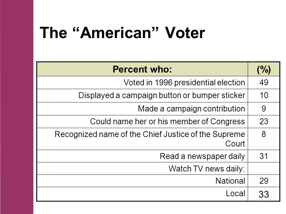 The American Voter Percent who:(%) Voted in 1996 presidential election49 Displayed a campaign button or bumper sticker10 Made a campaign contribution9 Could name her or his member of Congress23 Recognized name of the Chief Justice of the Supreme Court 8 Read a newspaper daily31 Watch TV news daily: National29 Local 33