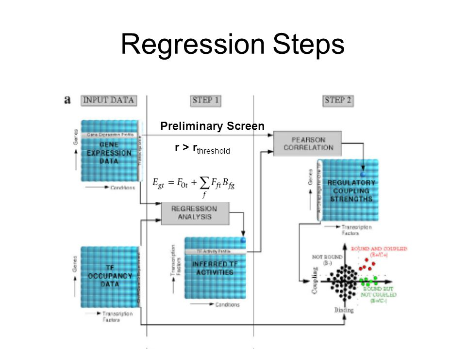 Regression Steps Preliminary Screen r > r threshold