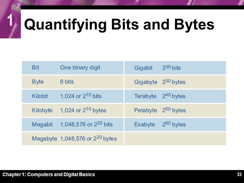 1 Chapter 1: Computers and Digital Basics33 Quantifying Bits and Bytes