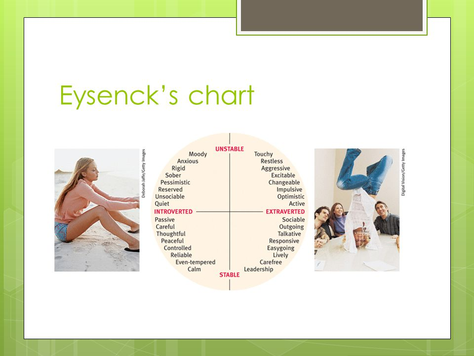 Eysenck's chart