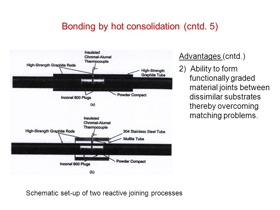 Bonding by hot consolidation (cntd. 5) Advantages (cntd.) 2) Ability to form functionally graded material joints between dissimilar substrates thereby