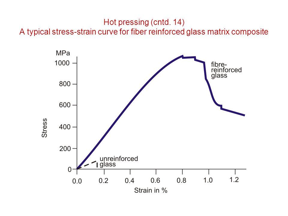 Hot pressing (cntd. 14) A typical stress-strain curve for fiber reinforced glass matrix composite