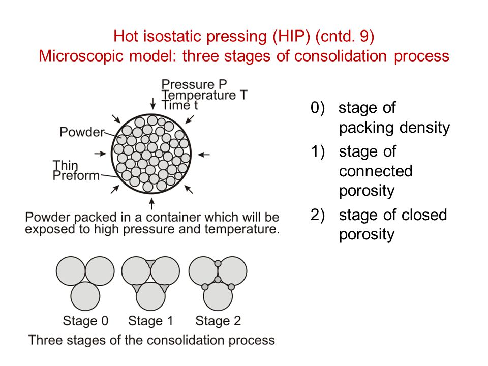 Hot isostatic pressing (HIP) (cntd. 9) Microscopic model: three stages of consolidation process 0) stage of packing density 1)stage of connected poros