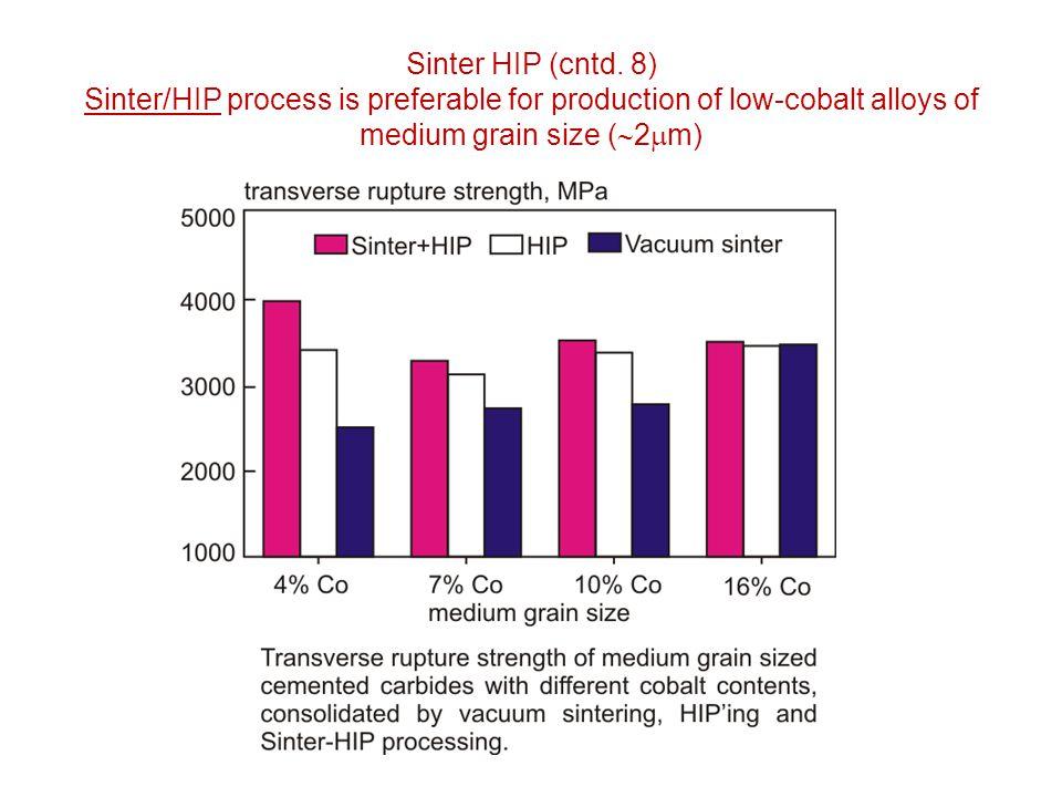 Sinter HIP (cntd. 8) Sinter/HIP process is preferable for production of low-cobalt alloys of medium grain size (  2  m)