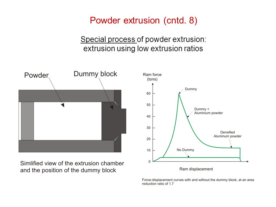 Powder extrusion (cntd. 8) Special process of powder extrusion: extrusion using low extrusion ratios