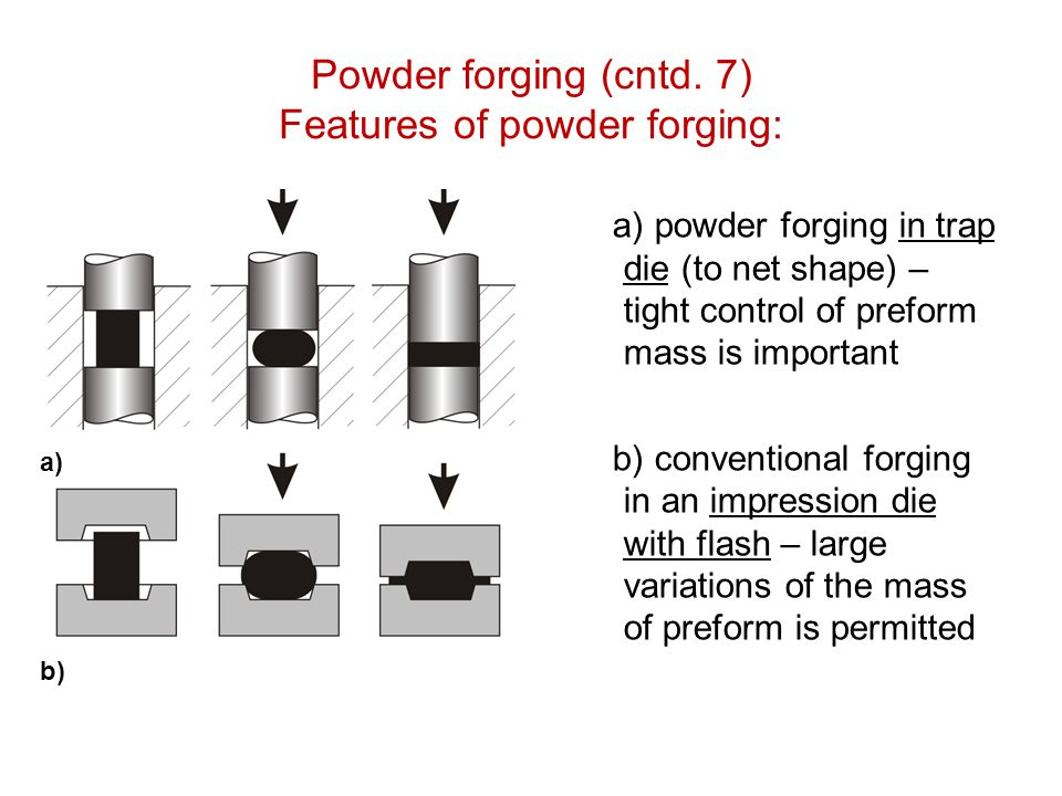 Powder forging (cntd. 7) Features of powder forging: a) powder forging in trap die (to net shape) – tight control of preform mass is important b) conv