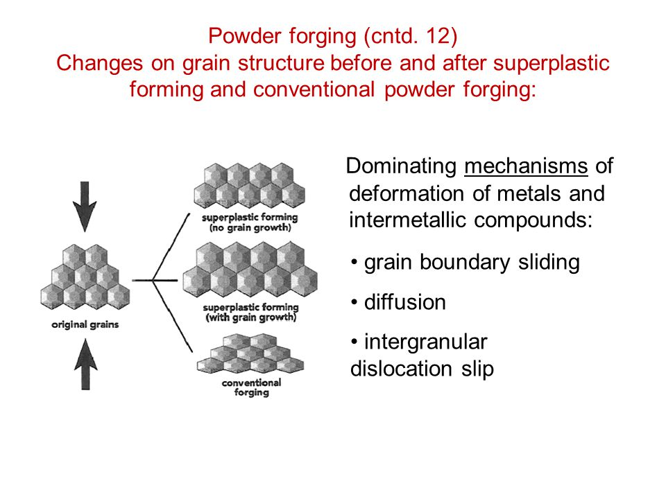 Powder forging (cntd. 12) Changes on grain structure before and after superplastic forming and conventional powder forging: Dominating mechanisms of d
