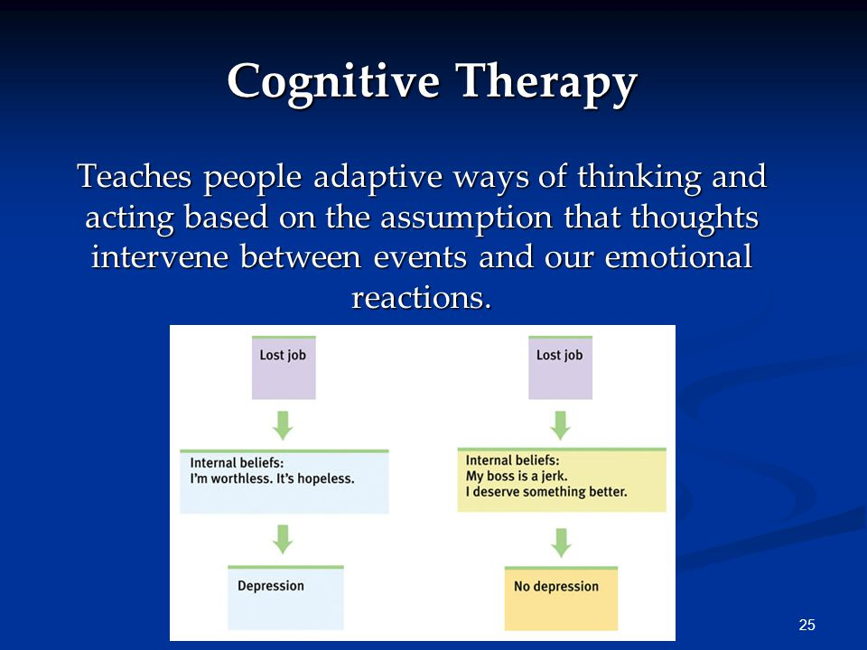 25 Cognitive Therapy Teaches people adaptive ways of thinking and acting based on the assumption that thoughts intervene between events and our emotio