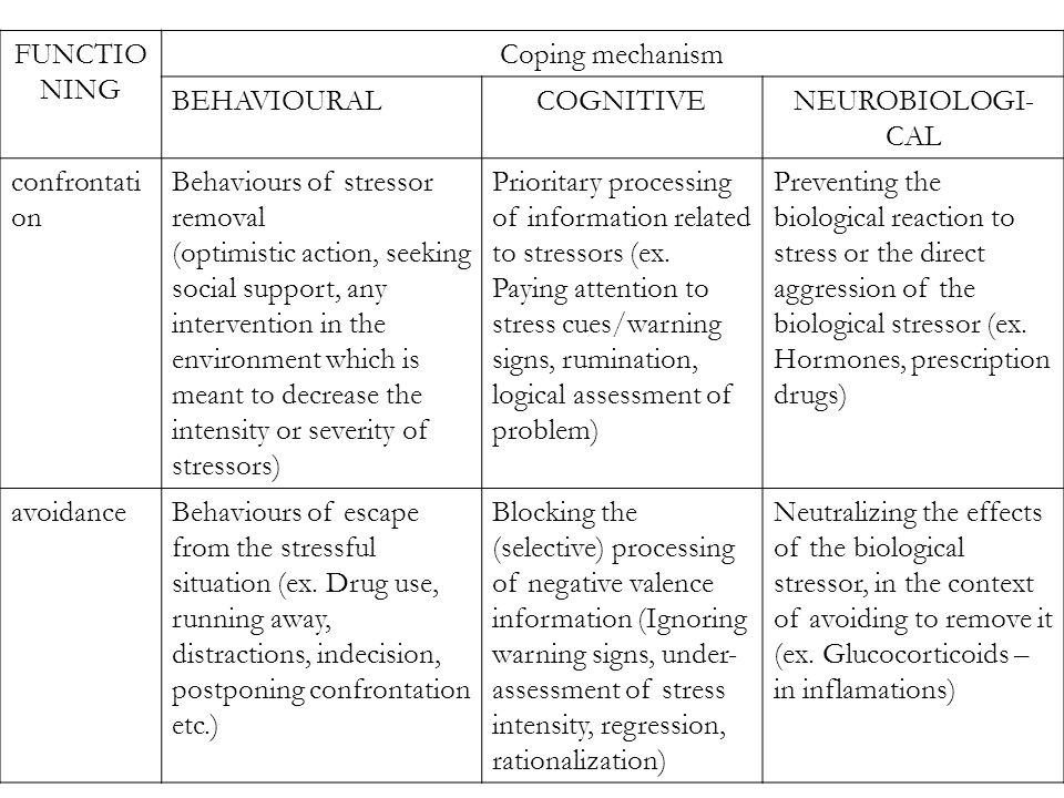 FUNCTIO NING Coping mechanism BEHAVIOURALCOGNITIVENEUROBIOLOGI- CAL confrontati on Behaviours of stressor removal (optimistic action, seeking social s