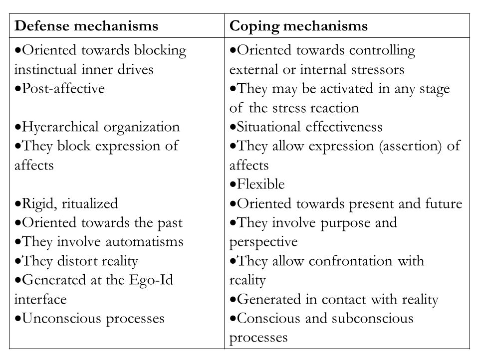 Defense mechanismsCoping mechanisms  Oriented towards blocking instinctual inner drives  Post-affective  Hyerarchical organization  They block expression of affects  Rigid, ritualized  Oriented towards the past  They involve automatisms  They distort reality  Generated at the Ego-Id interface  Unconscious processes  Oriented towards controlling external or internal stressors  They may be activated in any stage of the stress reaction  Situational effectiveness  They allow expression (assertion) of affects  Flexible  Oriented towards present and future  They involve purpose and perspective  They allow confrontation with reality  Generated in contact with reality  Conscious and subconscious processes