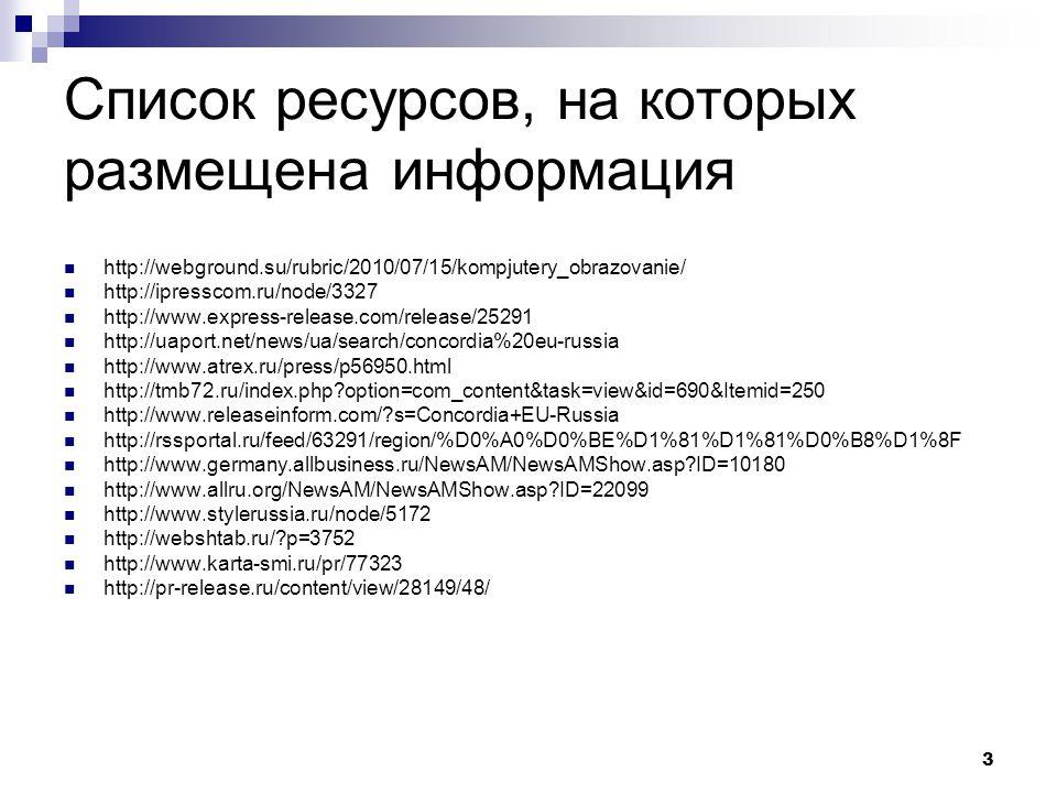 3 Список ресурсов, на которых размещена информация http://webground.su/rubric/2010/07/15/kompjutery_obrazovanie/ http://ipresscom.ru/node/3327 http://www.express-release.com/release/25291 http://uaport.net/news/ua/search/concordia%20eu-russia http://www.atrex.ru/press/p56950.html http://tmb72.ru/index.php option=com_content&task=view&id=690&Itemid=250 http://www.releaseinform.com/ s=Concordia+EU-Russia http://rssportal.ru/feed/63291/region/%D0%A0%D0%BE%D1%81%D1%81%D0%B8%D1%8F http://www.germany.allbusiness.ru/NewsAM/NewsAMShow.asp ID=10180 http://www.allru.org/NewsAM/NewsAMShow.asp ID=22099 http://www.stylerussia.ru/node/5172 http://webshtab.ru/ p=3752 http://www.karta-smi.ru/pr/77323 http://pr-release.ru/content/view/28149/48/