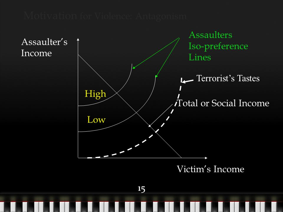 15 Assaulter's Income Victim's Income Total or Social Income Motivation for Violence: Antagonism Assaulters Iso-preference Lines High Low Terrorist's