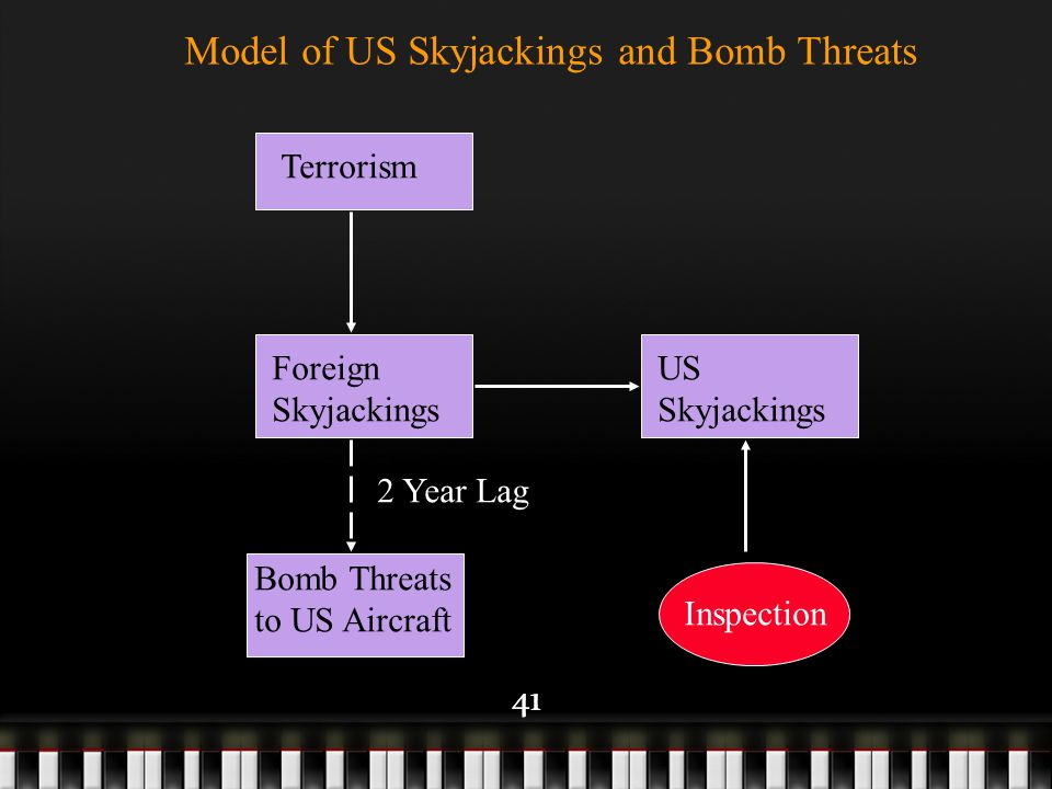 41 Terrorism Foreign Skyjackings US Skyjackings Model of US Skyjackings and Bomb Threats Bomb Threats to US Aircraft Inspection 2 Year Lag