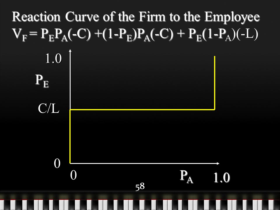 58 Reaction Curve of the Firm to the Employee V F = P E P A (-C) +(1-P E )P A (-C) + P E (1-P V F = P E P A (-C) +(1-P E )P A (-C) + P E (1-P A )(-L)