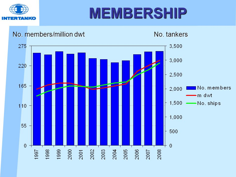 MEMBERSHIP No. members/million dwt No. tankers