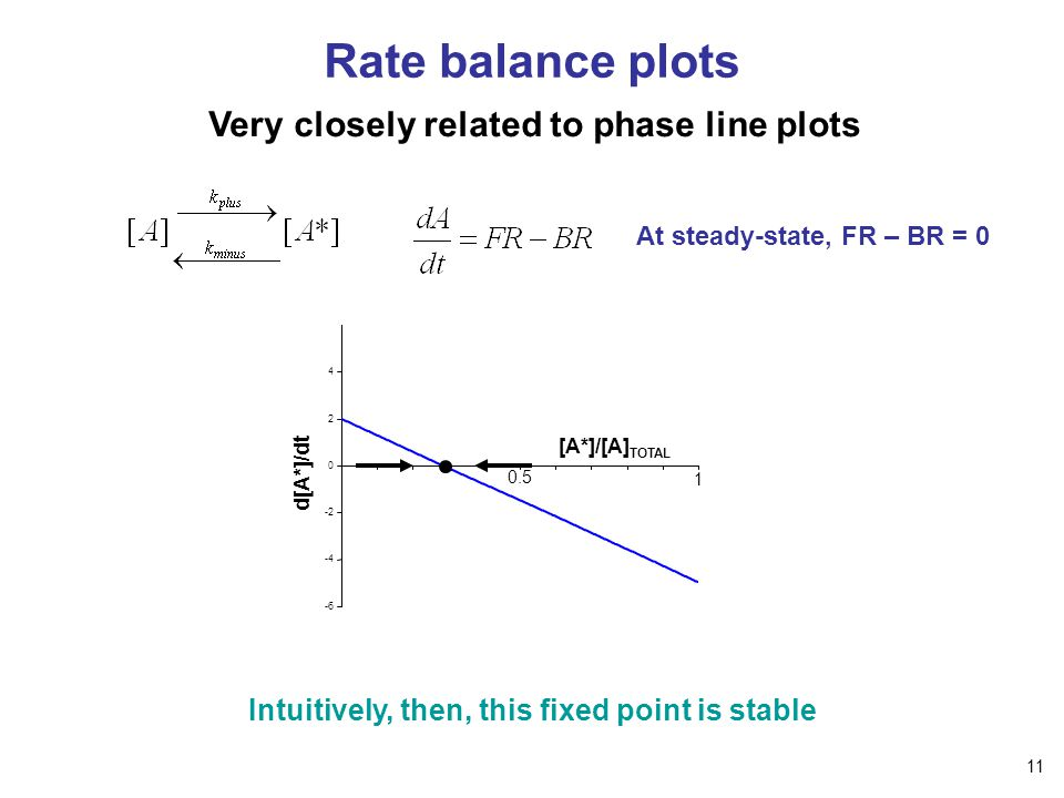 Rate balance plots Very closely related to phase line plots At steady-state, FR – BR = 0 Intuitively, then, this fixed point is stable [A*]/[A] TOTAL -6 -4 -2 0 2 4 0.5 1 d[A*]/dt 11