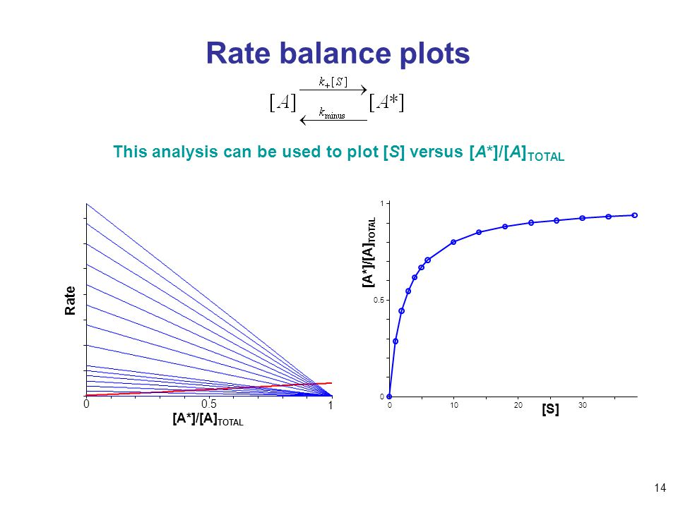 Rate balance plots This analysis can be used to plot [S] versus [A*]/[A] TOTAL [A*]/[A] TOTAL Rate [A*]/[A] TOTAL [S] 0102030 0 0.5 1 1 0 14