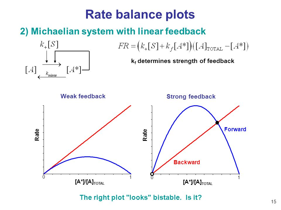 Rate balance plots 2) Michaelian system with linear feedback k f determines strength of feedback Strong feedback Weak feedback [A*]/[A] TOTAL Rate [A*]/[A] TOTAL Rate The right plot looks bistable.