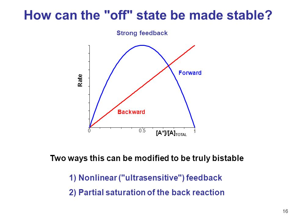 How can the off state be made stable.