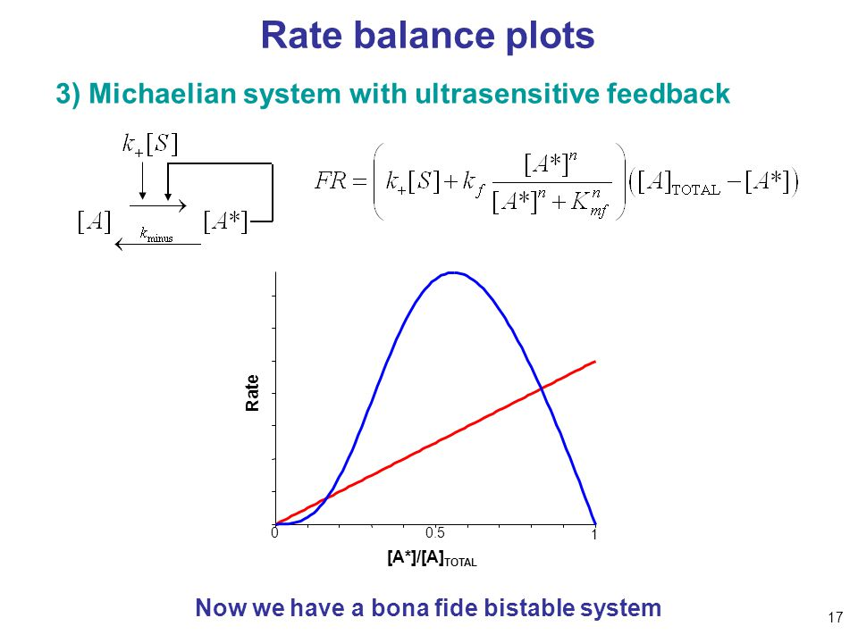 Rate balance plots 3) Michaelian system with ultrasensitive feedback Now we have a bona fide bistable system Rate [A*]/[A] TOTAL 1 0.50 17