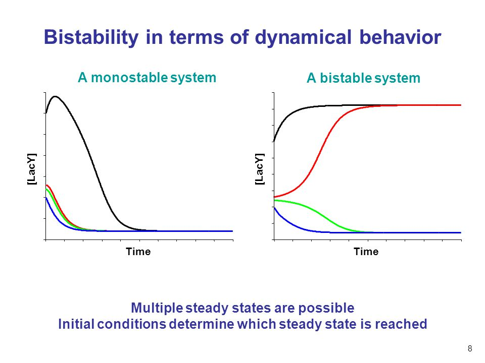 Bistability in terms of dynamical behavior A monostable system A bistable system Time [LacY] Time [LacY] Multiple steady states are possible Initial conditions determine which steady state is reached 8