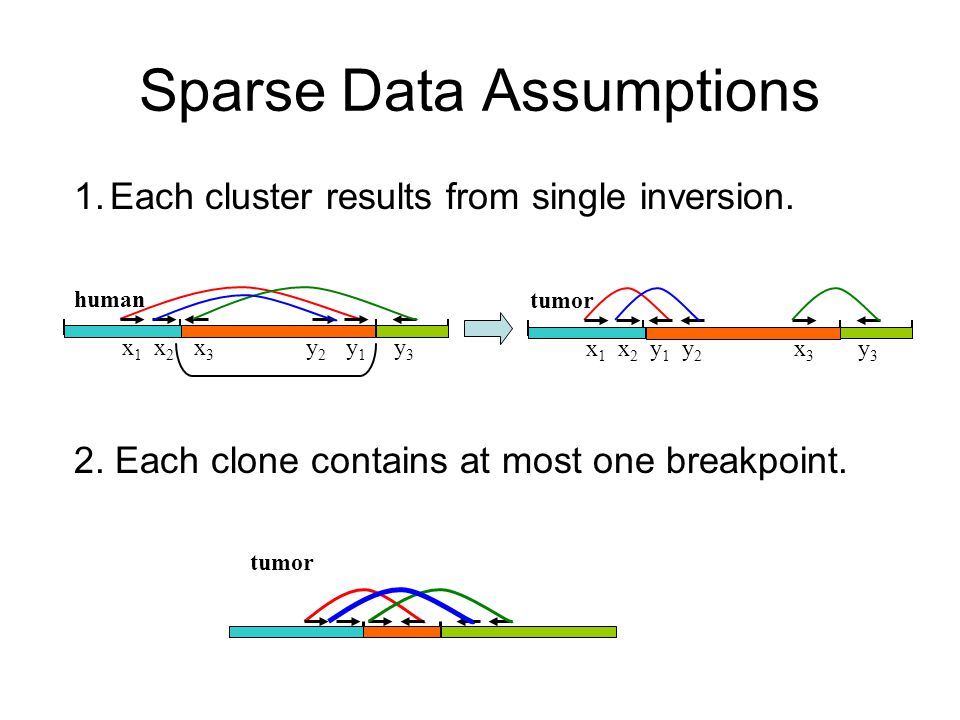 Sparse Data Assumptions tumor 1.Each cluster results from single inversion.