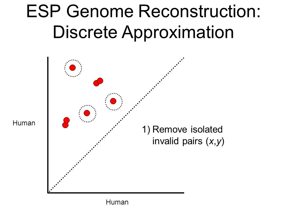 Human ESP Genome Reconstruction: Discrete Approximation 1)Remove isolated invalid pairs (x,y)