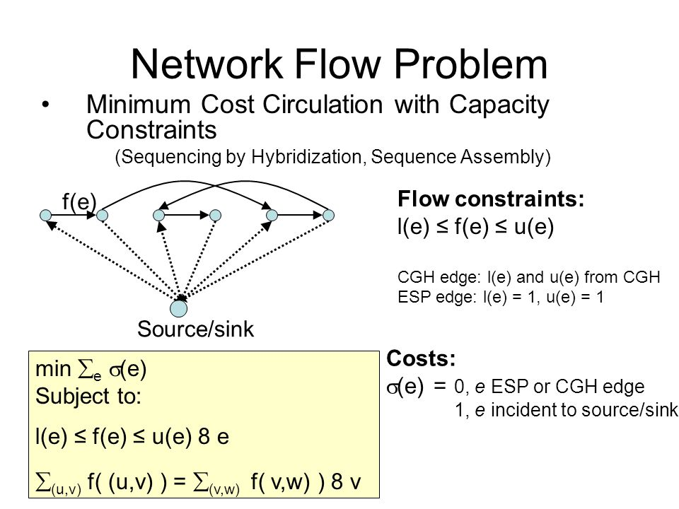 Network Flow Problem Minimum Cost Circulation with Capacity Constraints (Sequencing by Hybridization, Sequence Assembly) Source/sink min  e  (e) Subject to: Costs:  (e) = 0, e ESP or CGH edge 1, e incident to source/sink f(e)  (u,v) f( (u,v) ) =  (v,w) f( v,w) ) 8 v l(e) ≤ f(e) ≤ u(e) 8 e Flow constraints: l(e) ≤ f(e) ≤ u(e) CGH edge: l(e) and u(e) from CGH ESP edge: l(e) = 1, u(e) = 1