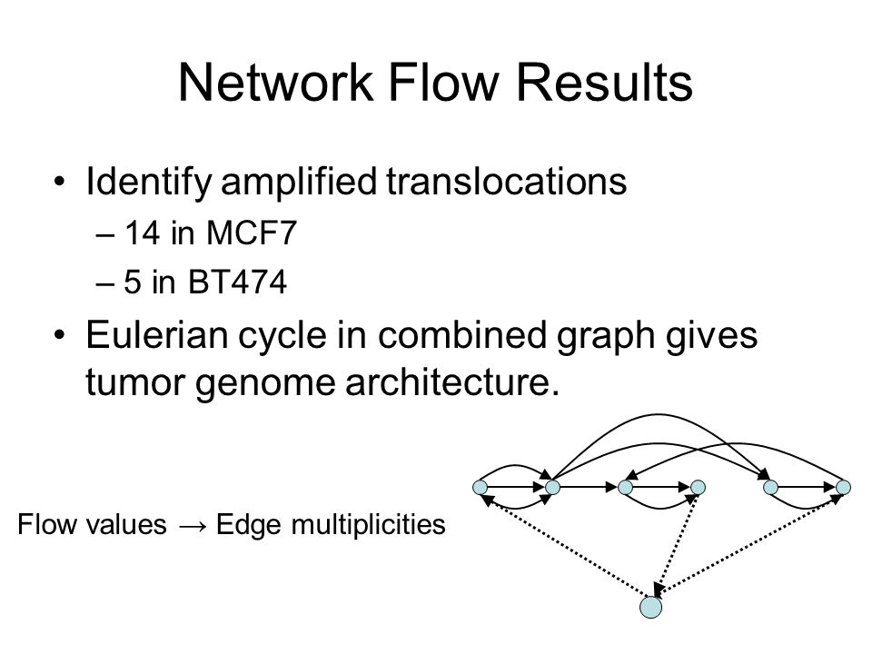 Network Flow Results Identify amplified translocations –14 in MCF7 –5 in BT474 Eulerian cycle in combined graph gives tumor genome architecture.