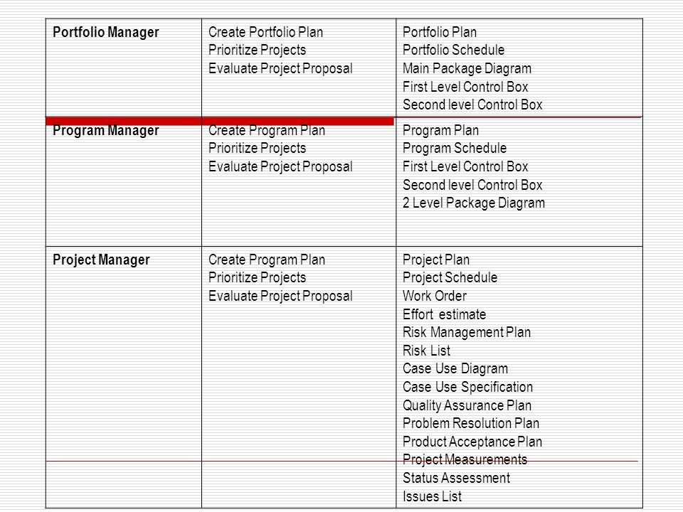 Portfolio Manager Create Portfolio Plan Prioritize Projects Evaluate Project Proposal Portfolio Plan Portfolio Schedule Main Package Diagram First Lev