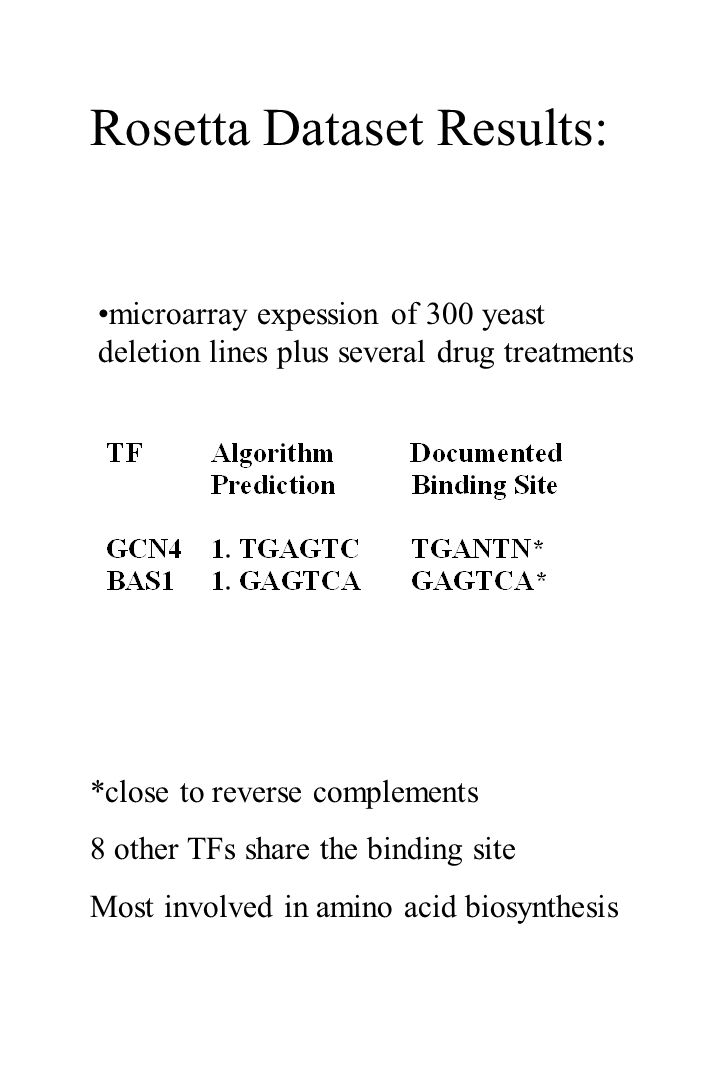 Rosetta Dataset Results: microarray expession of 300 yeast deletion lines plus several drug treatments *close to reverse complements 8 other TFs share the binding site Most involved in amino acid biosynthesis