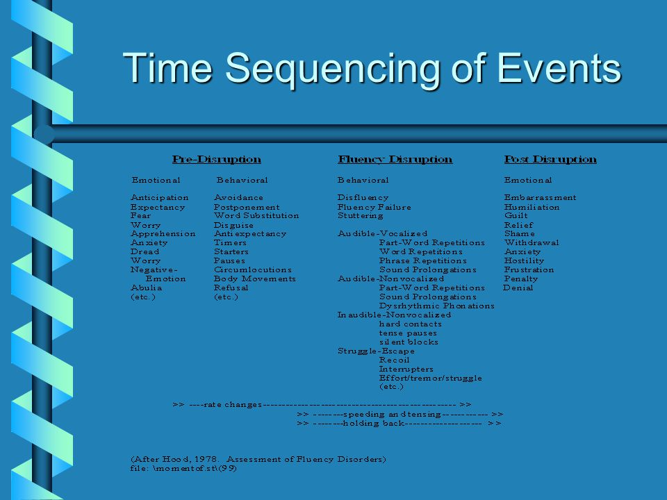 Time Sequencing of Events
