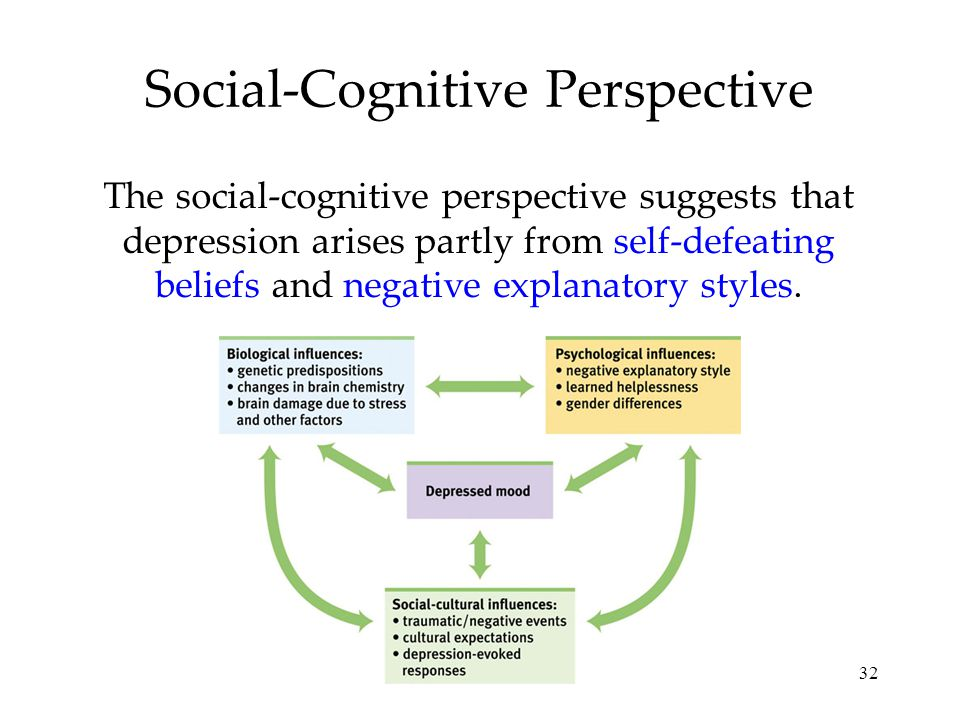 32 Social-Cognitive Perspective The social-cognitive perspective suggests that depression arises partly from self-defeating beliefs and negative expla