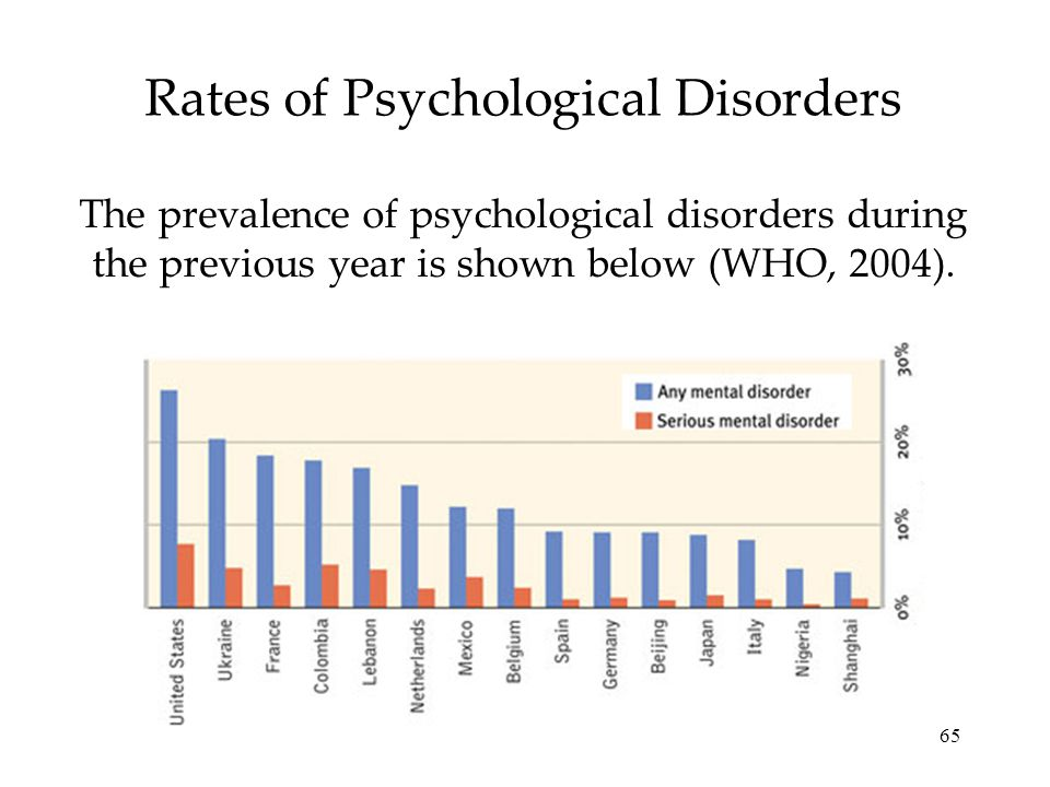 65 Rates of Psychological Disorders The prevalence of psychological disorders during the previous year is shown below (WHO, 2004).