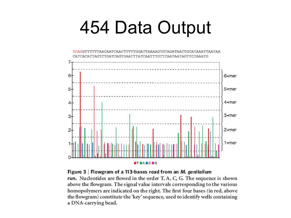 454 Data Output
