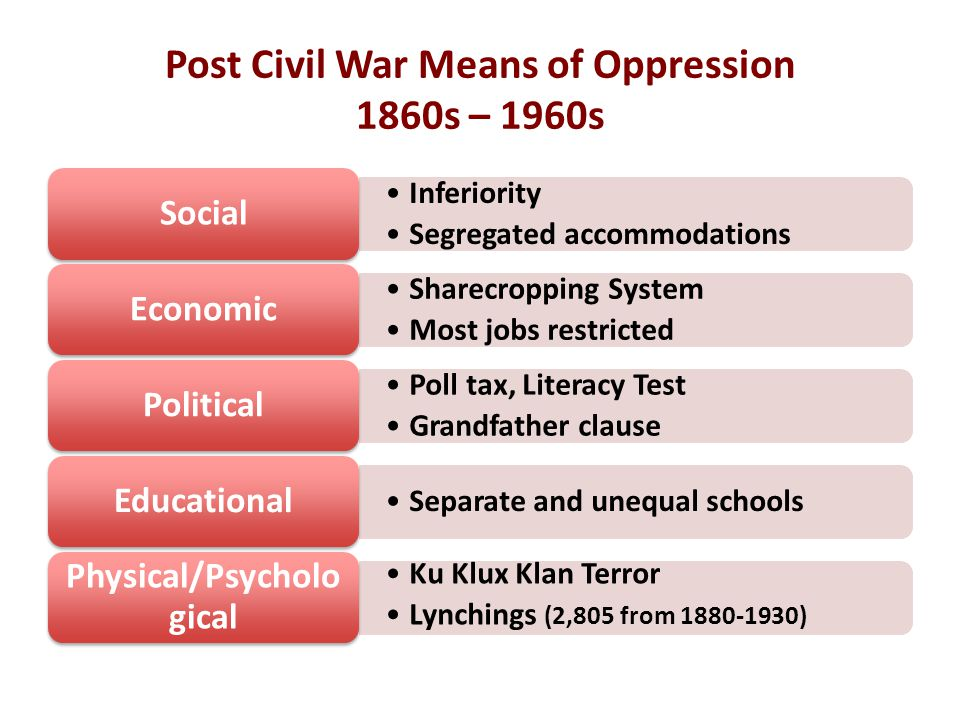 Post Civil War Means of Oppression 1860s – 1960s Inferiority Segregated accommodations Social Sharecropping System Most jobs restricted Economic Poll tax, Literacy Test Grandfather clause Political Separate and unequal schools Educational Ku Klux Klan Terror Lynchings (2,805 from 1880-1930) Physical/Psycholo gical