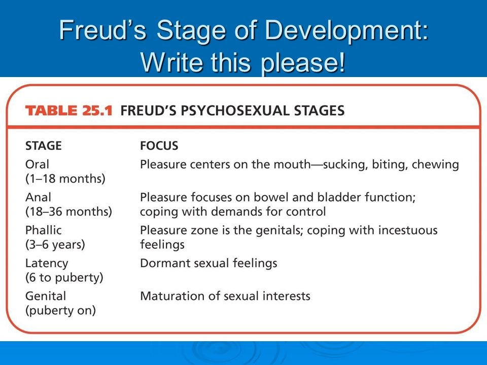 Freud's Stage of Development: Write this please!