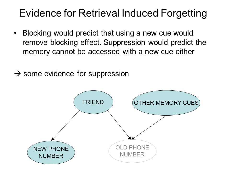 Evidence for Retrieval Induced Forgetting Blocking would predict that using a new cue would remove blocking effect.