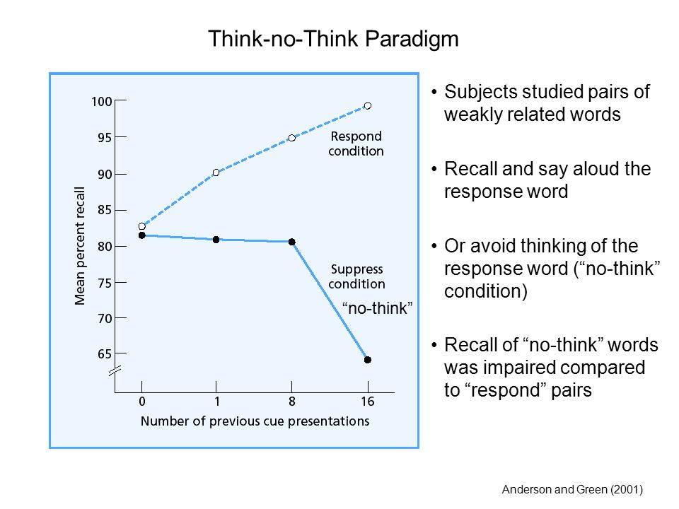 Think-no-Think Paradigm Subjects studied pairs of weakly related words Recall and say aloud the response word Or avoid thinking of the response word ( no-think condition) Recall of no-think words was impaired compared to respond pairs Anderson and Green (2001) no-think