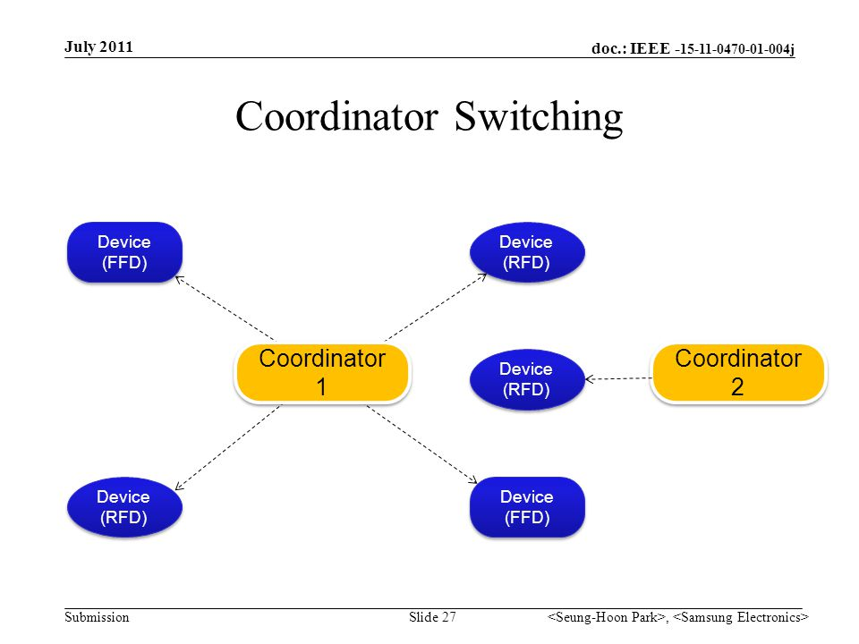 doc.: IEEE - 15-11-0470-01-004j Submission Coordinator Switching July 2011, Slide 27 Device (RFD) Device (RFD) Device (RFD) Device (RFD) Device (FFD) Device (FFD) Device (FFD) Device (FFD) Coordinator 1 Coordinator 2 Device (RFD) Device (RFD)