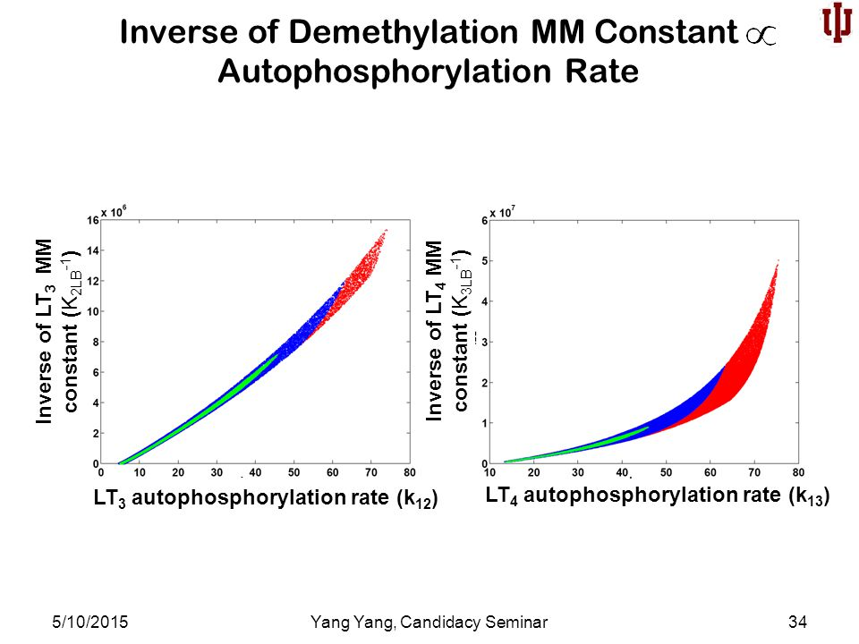 Inverse of Demethylation MM Constant Autophosphorylation Rate 5/10/2015Yang Yang, Candidacy Seminar34 LT 3 autophosphorylation rate (k 12 ) LT 4 autophosphorylation rate (k 13 ) Inverse of LT 3 MM constant (K 2LB -1 ) Inverse of LT 4 MM constant (K 3LB -1 )