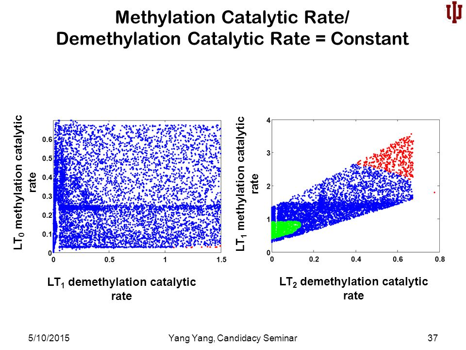 Methylation Catalytic Rate/ Demethylation Catalytic Rate = Constant 5/10/2015Yang Yang, Candidacy Seminar37 LT 1 demethylation catalytic rate LT 0 methylation catalytic rate LT 2 demethylation catalytic rate LT 1 methylation catalytic rate