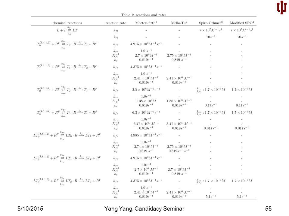 5/10/2015Yang Yang, Candidacy Seminar55
