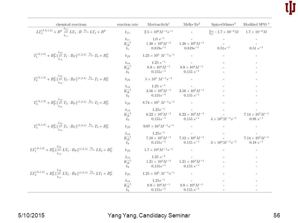 5/10/2015Yang Yang, Candidacy Seminar56