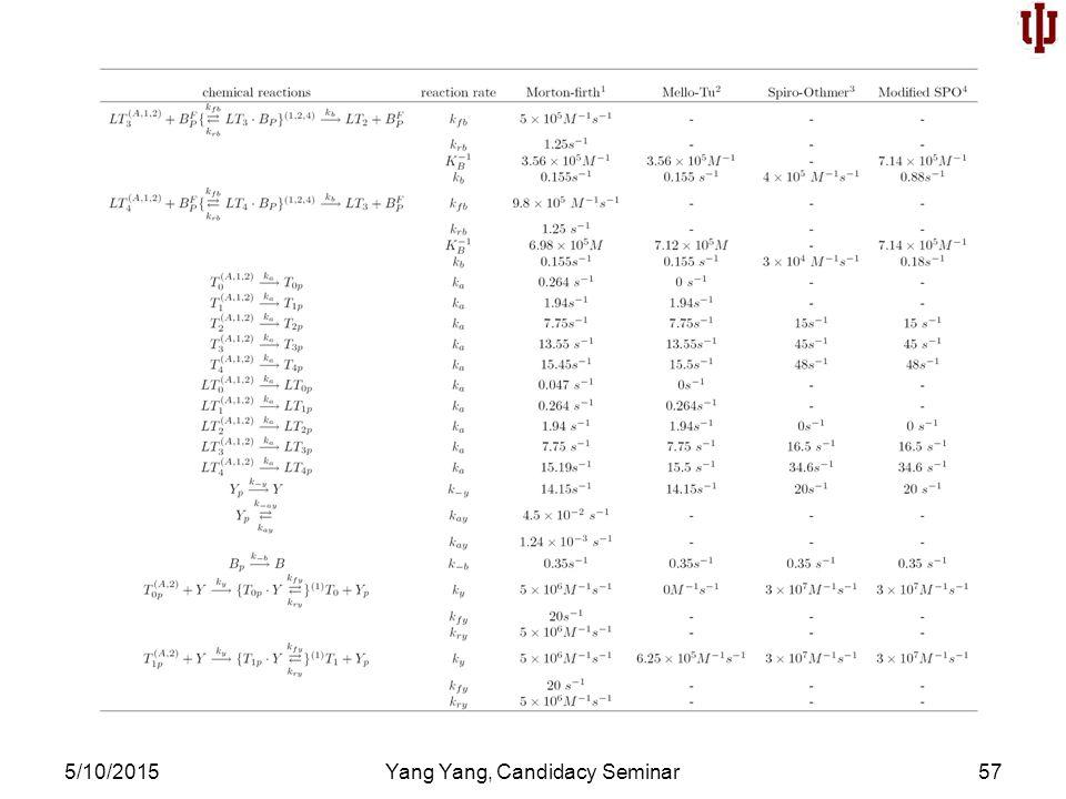 5/10/2015Yang Yang, Candidacy Seminar57