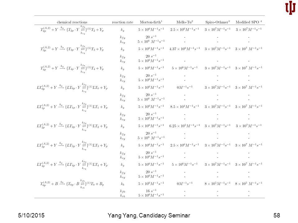 5/10/2015Yang Yang, Candidacy Seminar58